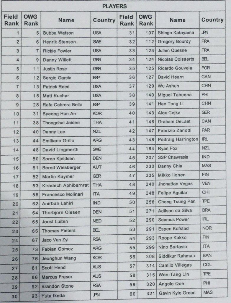 Jeux olympiques liste officielle des 60 participants for Liste des salons 2016